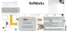 RefWorks Aushang